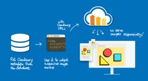 Cloudinary – Hướng dẫn sử dụng