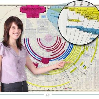 Bible Timeline Circular Format