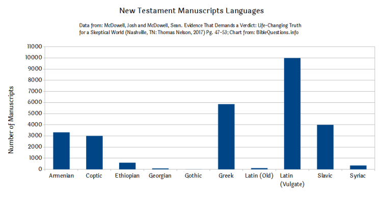 New Testament Manuscripts Languages