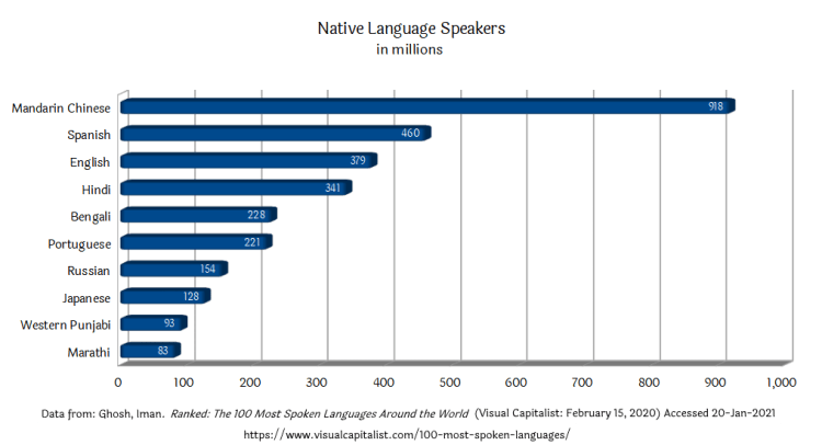 Languages: Native Speakers