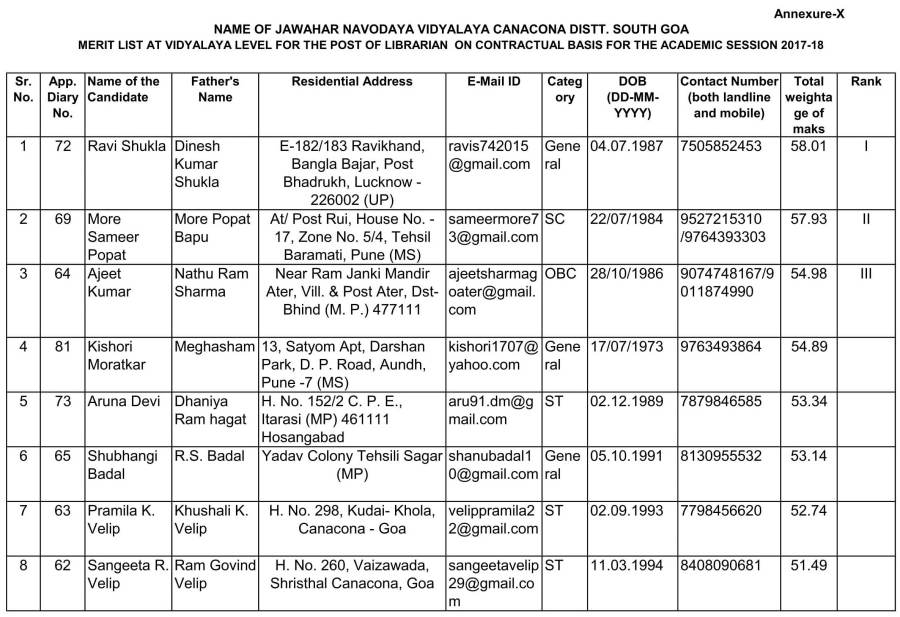 412701531contract_base_librarian_merit_list_for_jnv_canacona_(1)-1.jpg