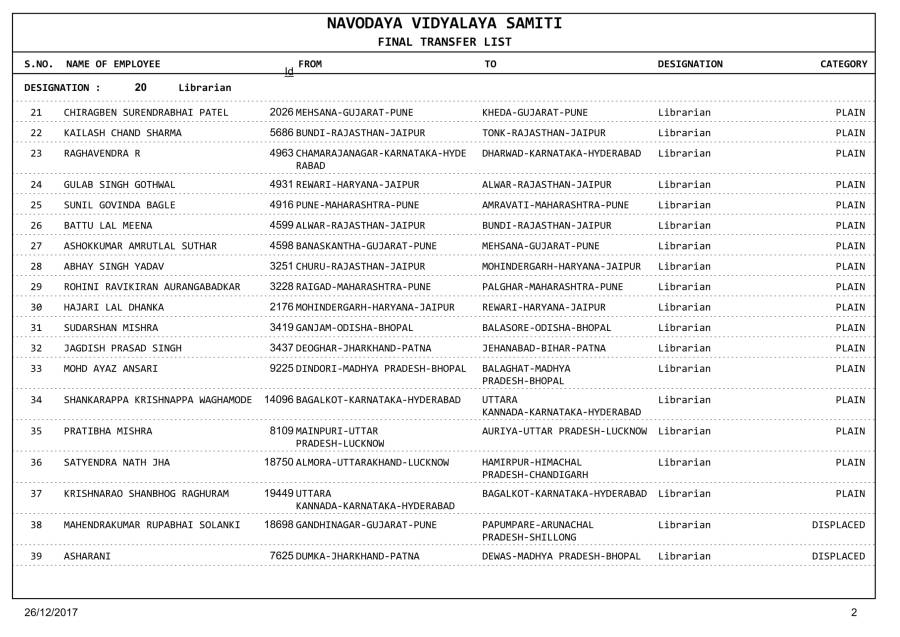 Miscellaneous_Teachers_Transfer_List_1st_Round-1514288179-02.jpg