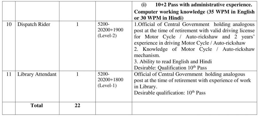 WALK IN INTERVIEW FOR ENGAGEMENT OF RETIRED GOVERNMENT OFFICIALS ON CONTRACT BASIS.-11.jpg