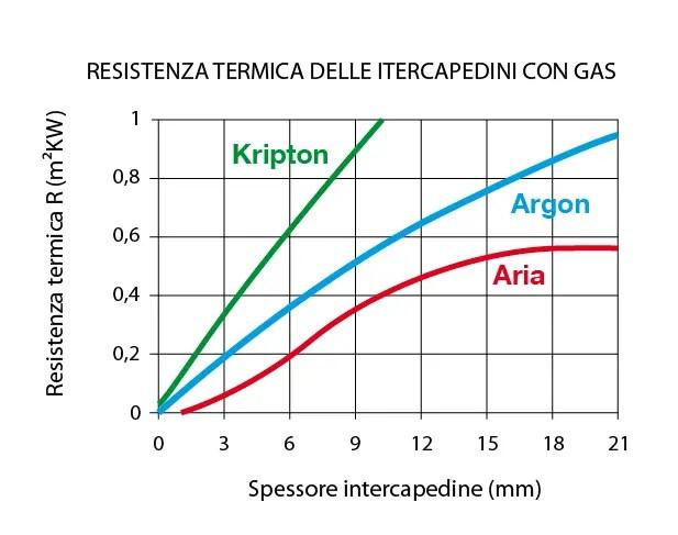 Resistenza termica intercapedine