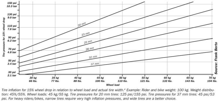 Frank Berto Pressure Chart