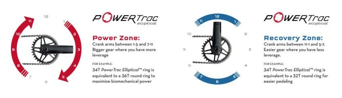 Wolf Tooth Components Elliptical Chainring Review