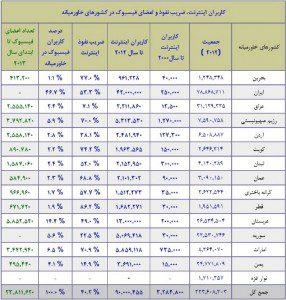 جدول تفکیکی کاربران اینترنت و فیسبوک در کشورهای خاورمیانه ،منبع: Internet World Stats