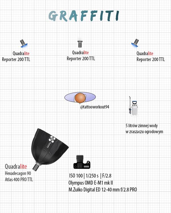 light setup diagram, czyli schemat układu lamp błyskowych naplanie zdjęciowym