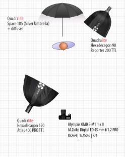 Schemat drugiego setupu oświetleniowego