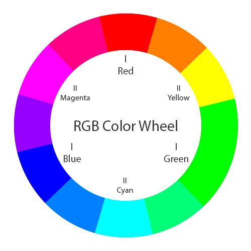Koło kolorów wsystemie RGB