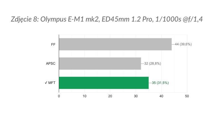 Zdjęcie 8: wyniki ankiety.