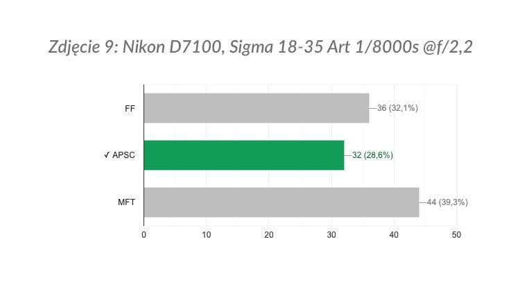 Zdjęcie 9: wyniki ankiety.