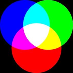 Mieszanie addytywne (takwyświetlają kolor monitory)