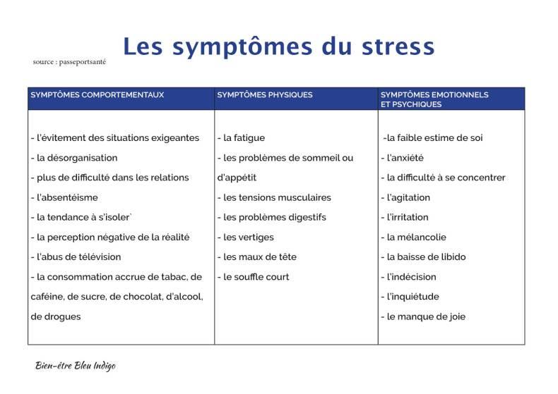 La Coherence Cardiaque Pour Controler Le Stress Bien Etre Bleu Indigo