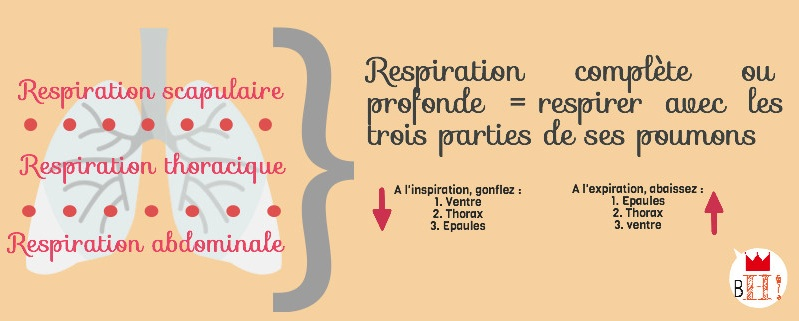 BH-Respiration-totale