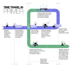 Primer time travel pictograph