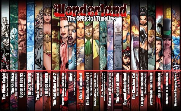 Wonderland Timeline