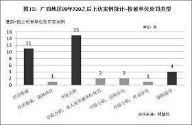 '圖12統計結果表明,因為上訪而受到單位開除公職處罰的案例最多,佔50%。'