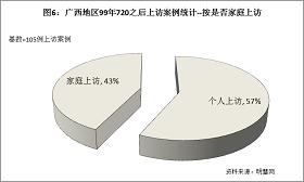 '圖6結果顯示,屬於「個人上訪」佔57%,「家庭上訪」佔43%。'
