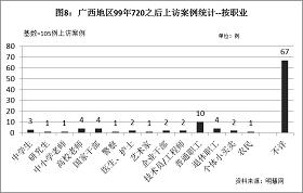 '圖8結果顯示,參加上訪的法輪功學員來自於各行各業各工種,有國家幹部、企業幹部,也有個體戶,有普通職工、退休工人還有農民,有學生也有高校老師和中小學老師,也有藝術家、技術員/工程師,甚至還有警察,可以說是各行各業各工種都有人到北京上訪。這說明中共迫害的不是一小部份人,不是某個特定行業,而是所有行業、整個社會。'