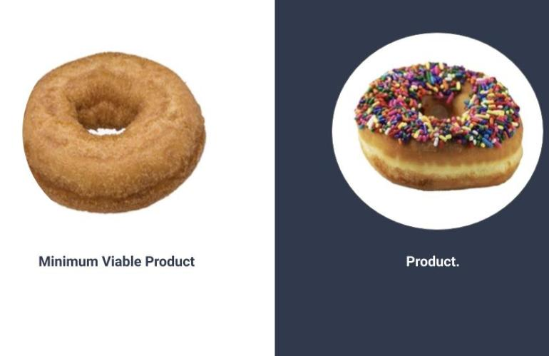 Why you should build a Minimum Viable Product (MVP) to assess the U.S. Market?
