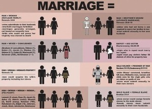 Biblical marriage infographic