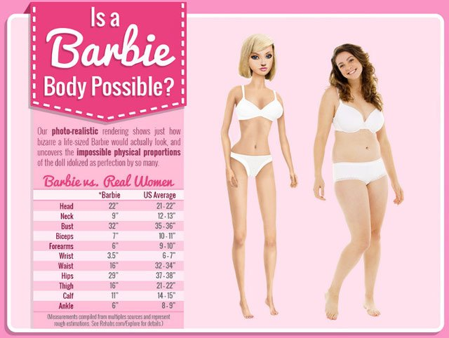 Is a Barbie Body Possible?