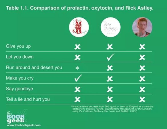 Prolactin and Oxytocin vs Rick Astley