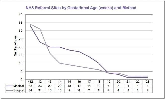 NHS referral abortion sites vs gestation