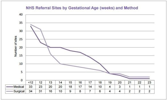 NHS referral abortion sites vs gestation