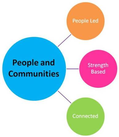 People and Communities: People led, Strengths based and Connected.