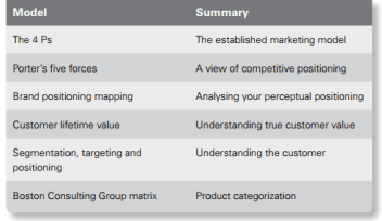 marketing strategy models