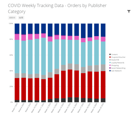 COVID Weekly Tracking Data - Orders by Publisher Category