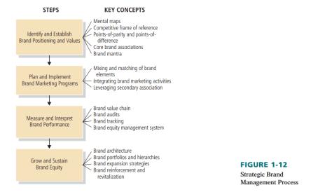 brand management process