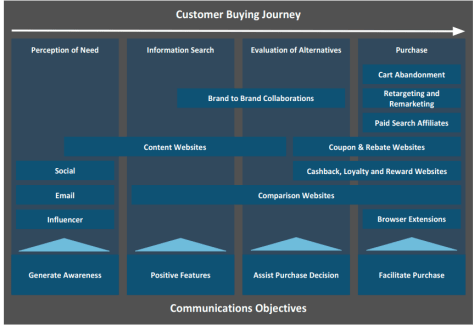 affiliate and consumer journey