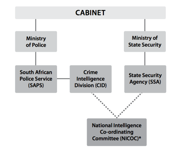 Intelligence-structures