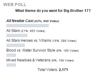 Big Brother 2015 Cast poll