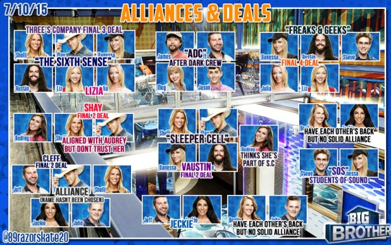 Big Brother 17 Alliances Chart July 10 2015