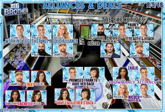 Big Brother 18 Alliance Chart Courtesy of @89razorskate20