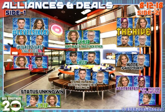 Big Brother 20 Alliances