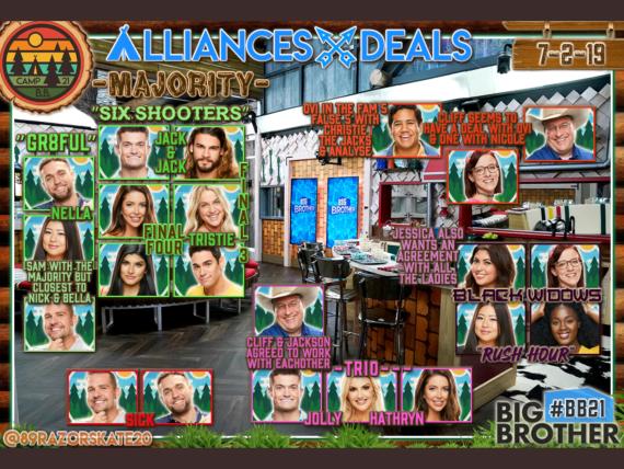 Big Brother 21 Alliances