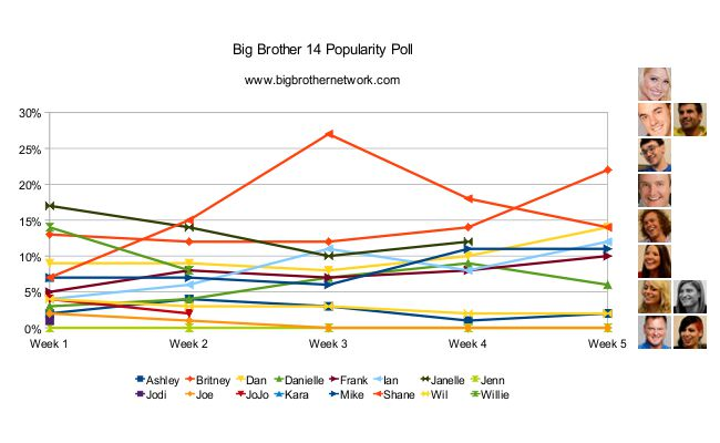 Big Brother 14 – Week 5 Popularity Poll results