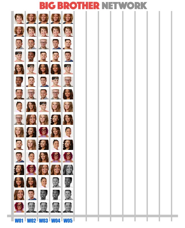 BB20 Week 5 Popularity Poll results