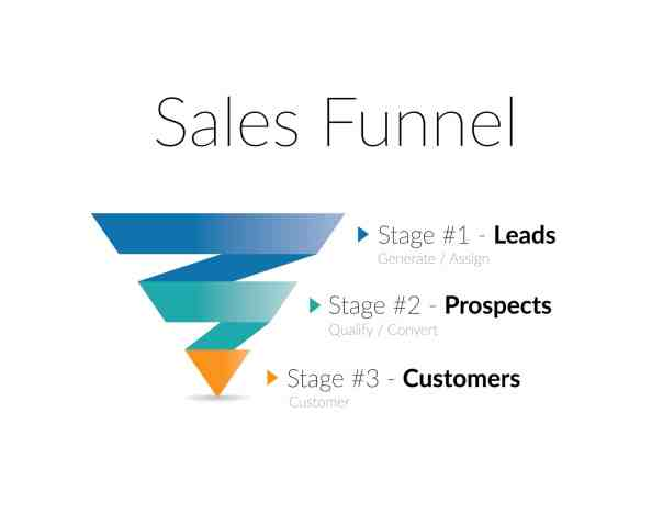 sales funnel, Digital Marketing and a Sales Funnel: Ideal Business Solution of the Future