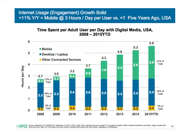 internet usage(Engagement) growth solid