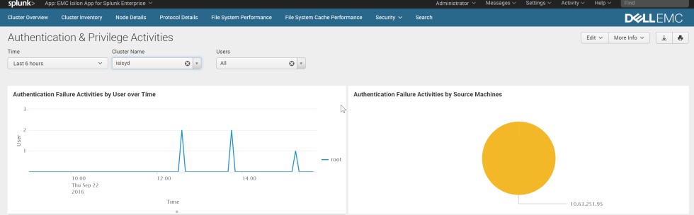 2016-09-22 15_37_54-Authentication & Privilege Activities _ Splunk.png