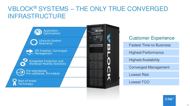 Solution Guide – Deploying Splunk Enterprise on EMC Converged Platform vBlock 540