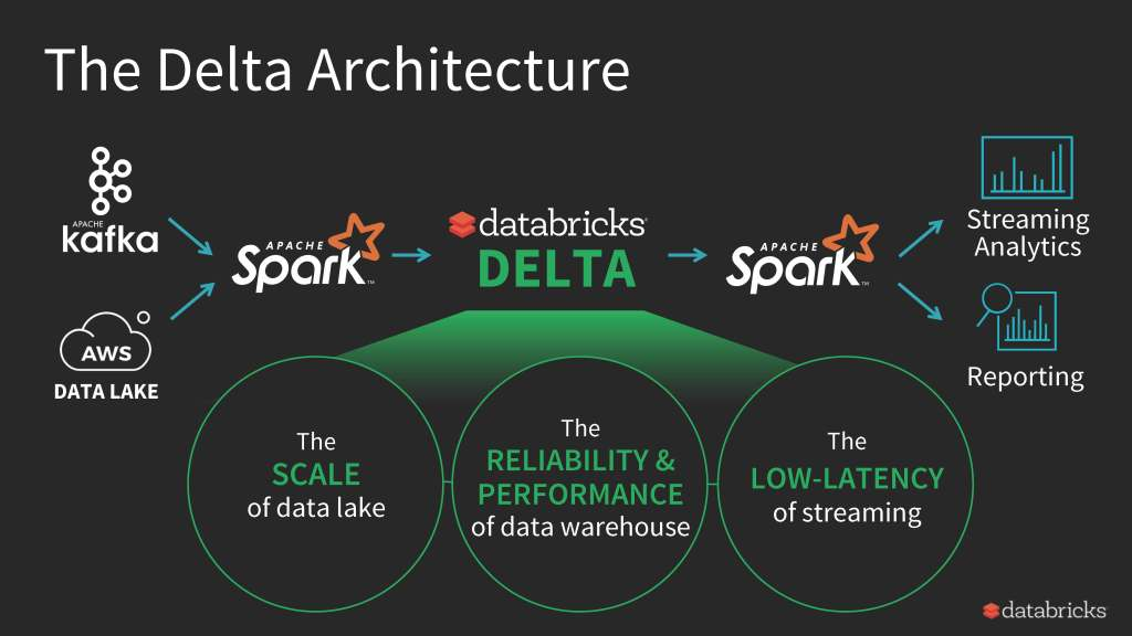 Spark of The Future with Databricks