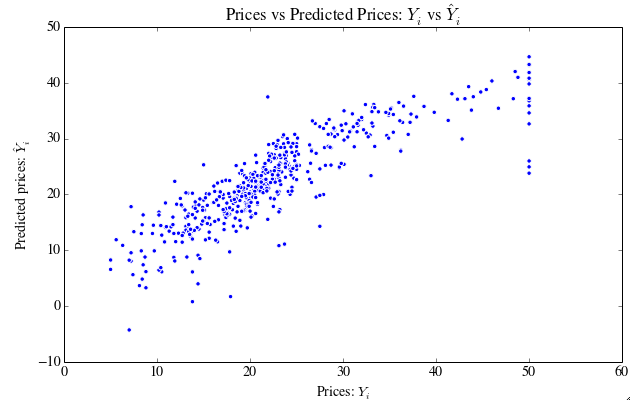 Prices vs predicted prices