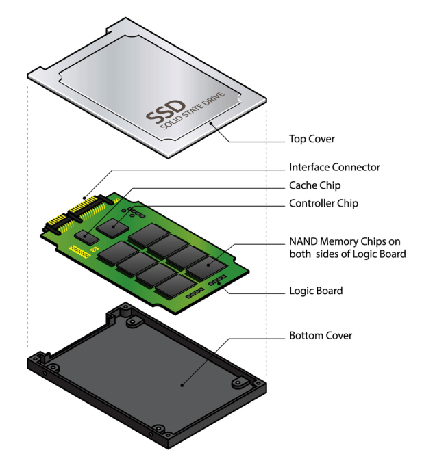 The Advantages of SSDs 6